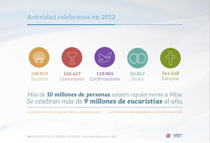 Memoria Anual de Actividades de la Iglesia en España  (2)