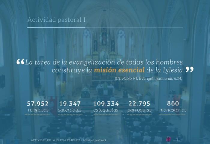 Memoria Anual de Actividades de la Iglesia en España  (3)