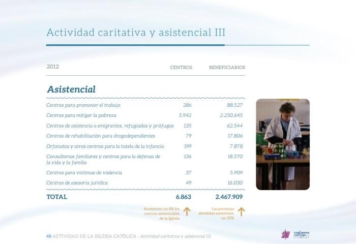 Memoria Anual de Actividades de la Iglesia en España  (6)